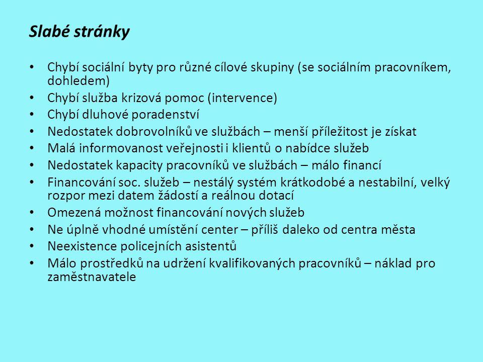 Slabé stránky Chybí sociální byty pro různé cílové skupiny (se sociálním pracovníkem, dohledem) Chybí služba krizová pomoc (intervence)