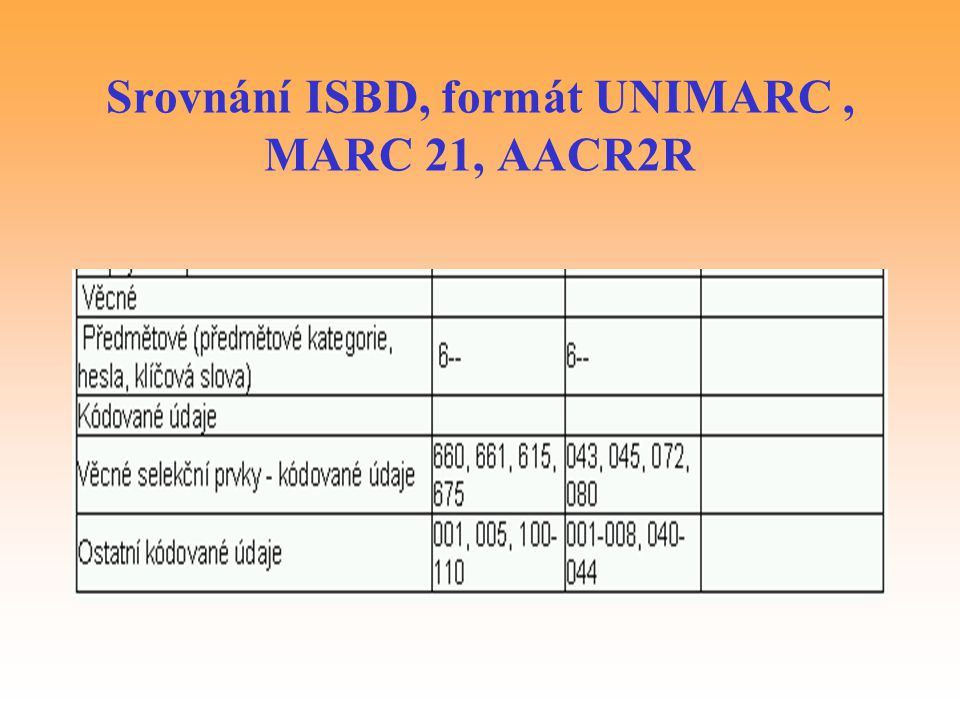 Srovnání ISBD, formát UNIMARC , MARC 21, AACR2R
