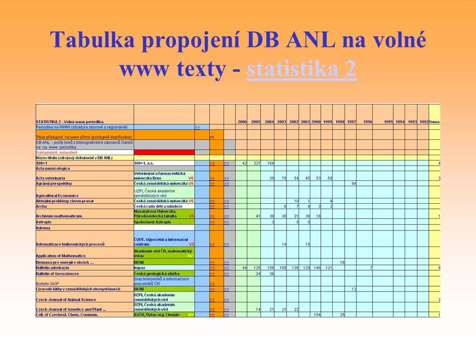 Tabulka propojení DB ANL na volné www texty - statistika 2