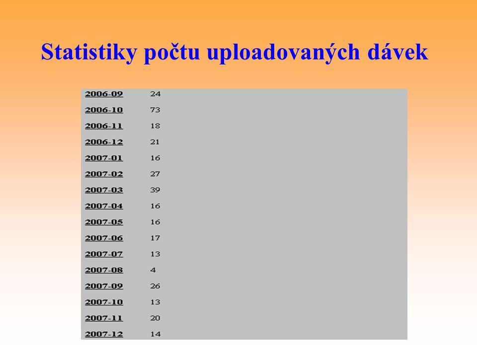 Statistiky počtu uploadovaných dávek