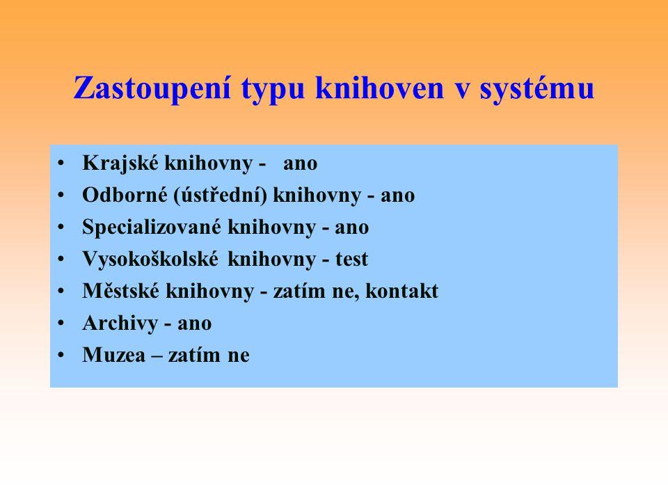 Zastoupení typu knihoven v systému