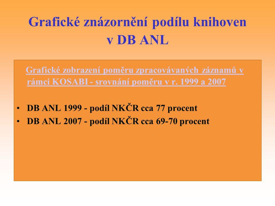 Grafické znázornění podílu knihoven v DB ANL