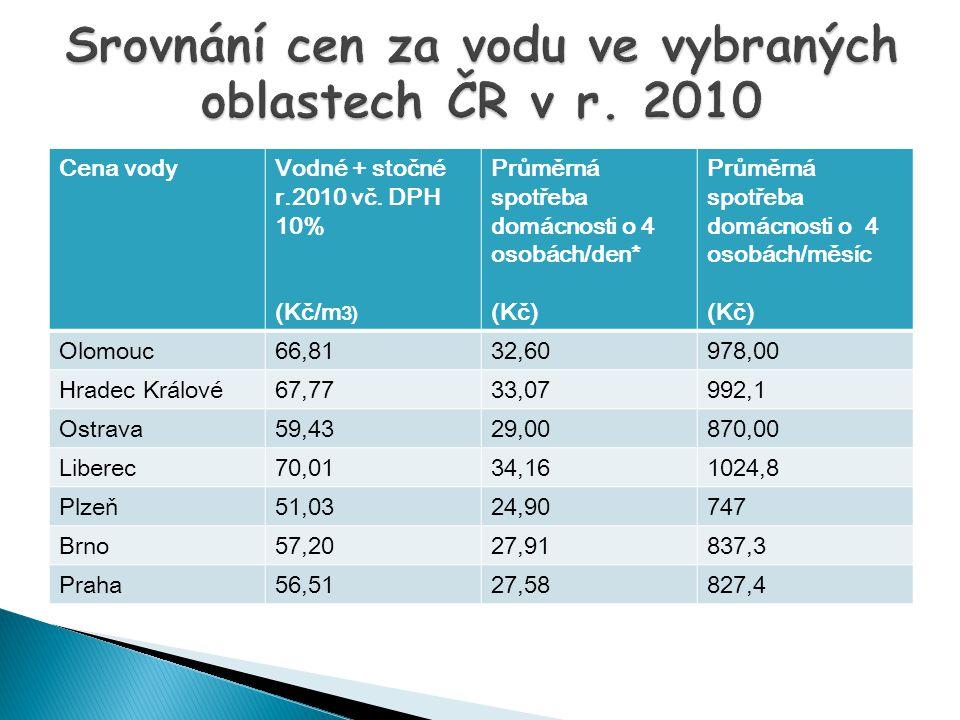 Srovnání cen za vodu ve vybraných oblastech ČR v r. 2010