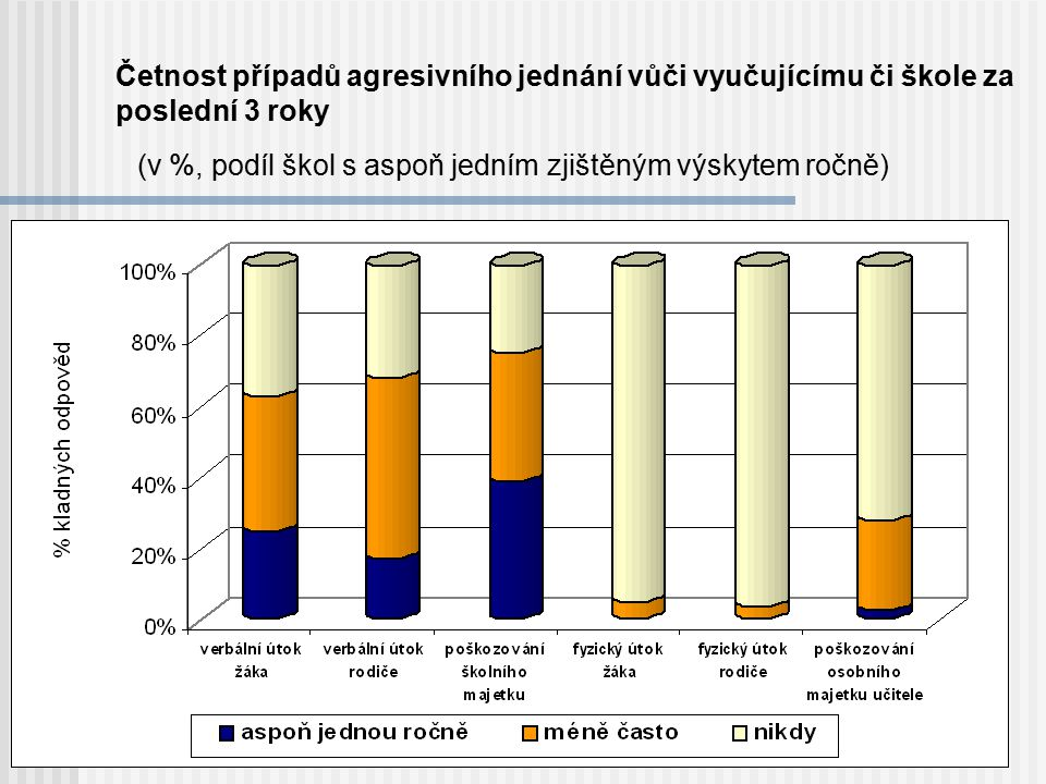 (v %, podíl škol s aspoň jedním zjištěným výskytem ročně)