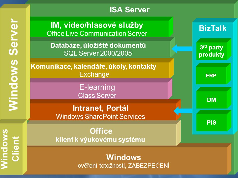 Windows Server Windows Client ISA Server IM, video/hlasové služby
