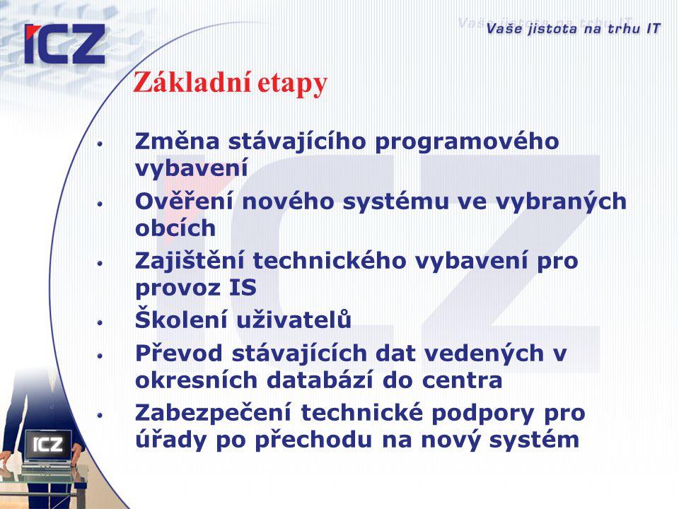 Základní etapy Změna stávajícího programového vybavení