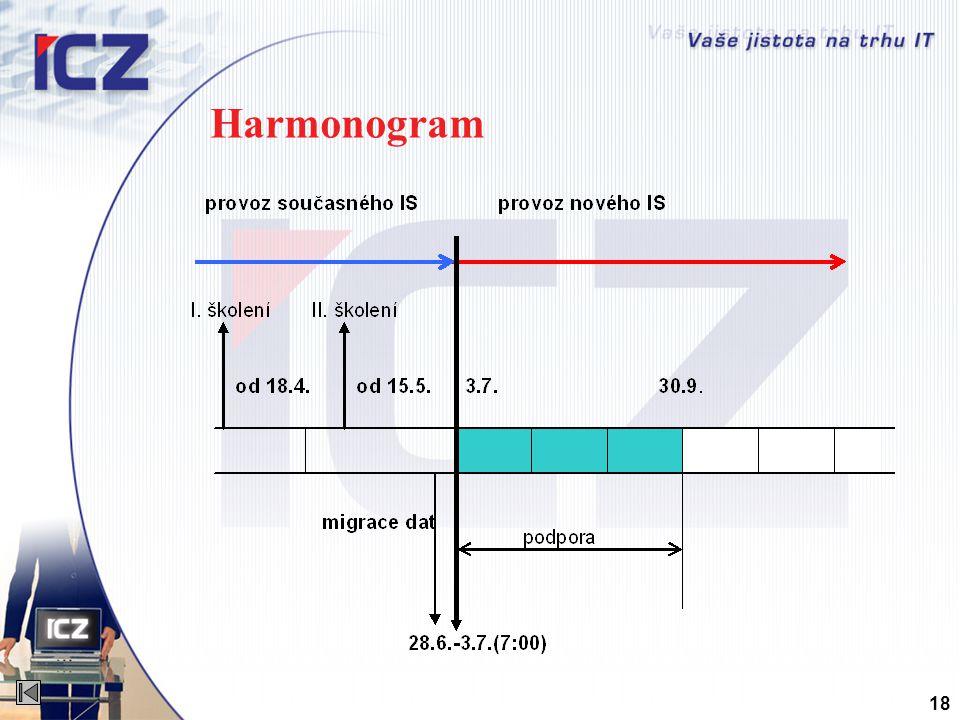 Harmonogram 18