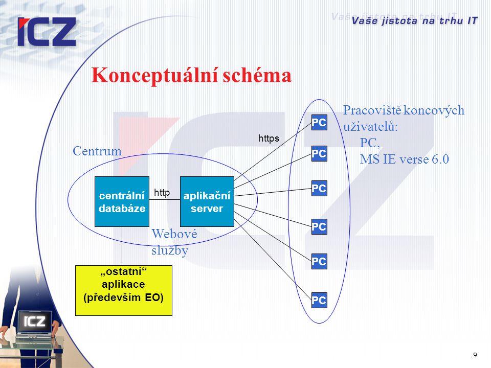 Konceptuální schéma Pracoviště koncových uživatelů: PC,