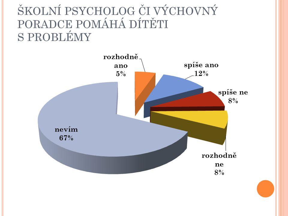 ŠKOLNÍ PSYCHOLOG ČI VÝCHOVNÝ PORADCE POMÁHÁ DÍTĚTI S PROBLÉMY