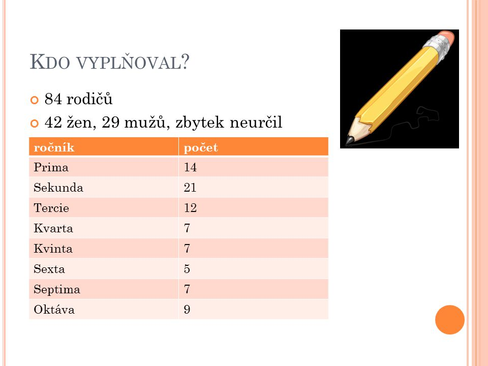 Kdo vyplňoval 84 rodičů 42 žen, 29 mužů, zbytek neurčil ročník počet