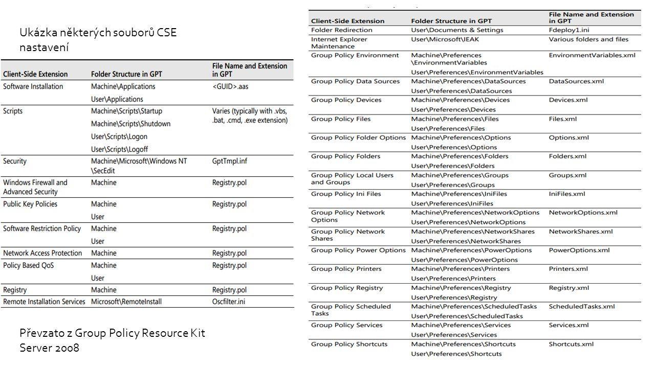 Ukázka některých souborů CSE nastavení