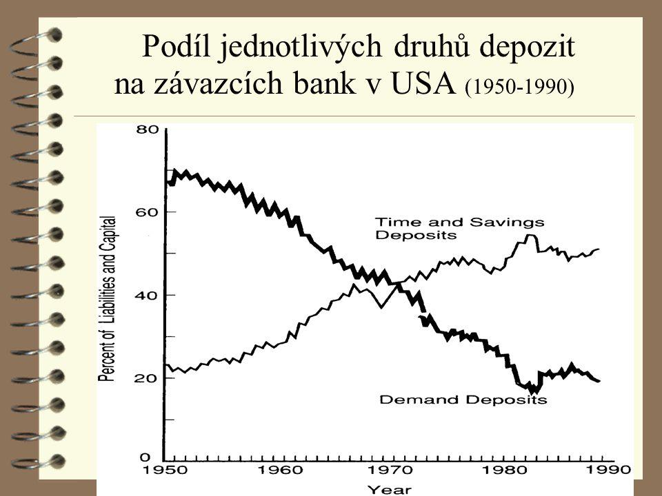 Podíl jednotlivých druhů depozit na závazcích bank v USA (1950-1990)