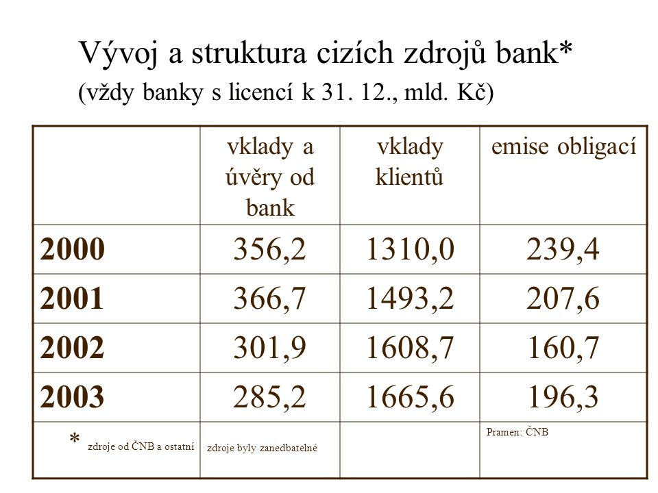 Vývoj a struktura cizích zdrojů bank. (vždy banky s licencí k 31. 12