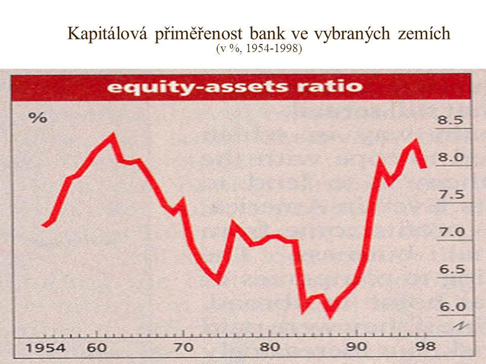 Kapitálová přiměřenost bank ve vybraných zemích (v %, 1954-1998)
