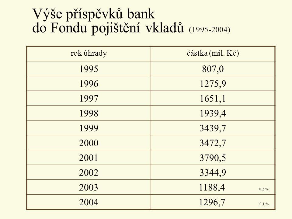 Výše příspěvků bank do Fondu pojištění vkladů (1995-2004)