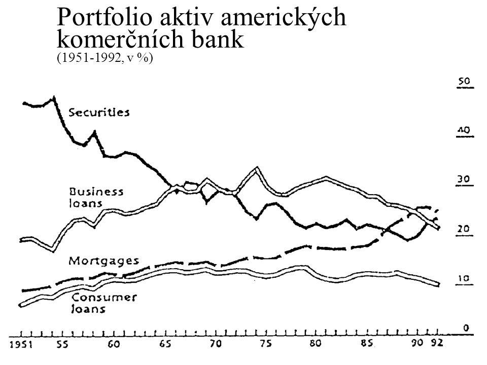 Portfolio aktiv amerických komerčních bank (1951-1992, v %)