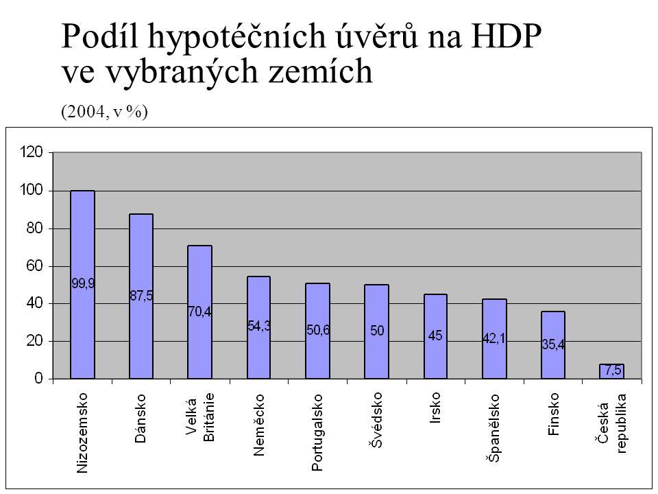 Podíl hypotéčních úvěrů na HDP ve vybraných zemích (2004, v %)