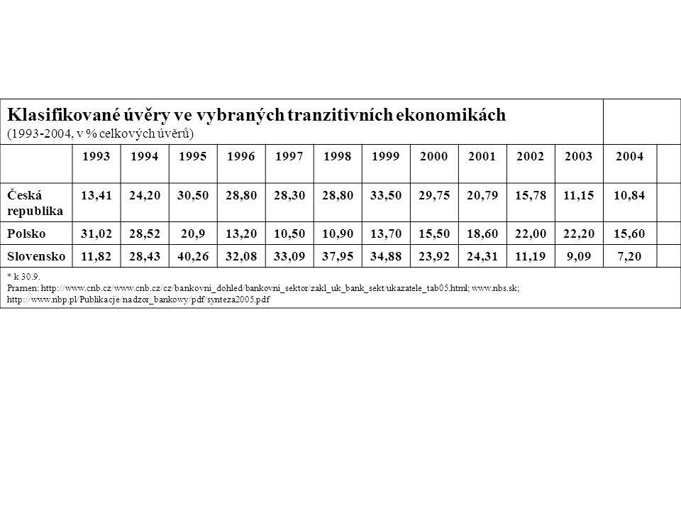 Klasifikované úvěry ve vybraných tranzitivních ekonomikách