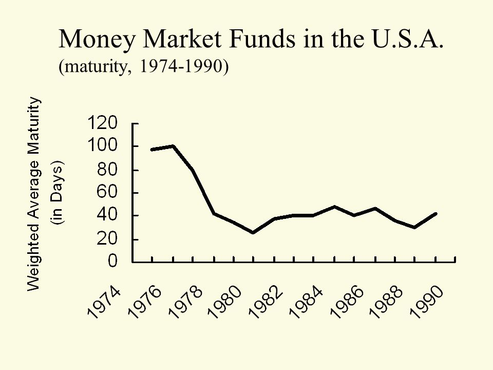 Money Market Funds in the U.S.A. (maturity, 1974-1990)