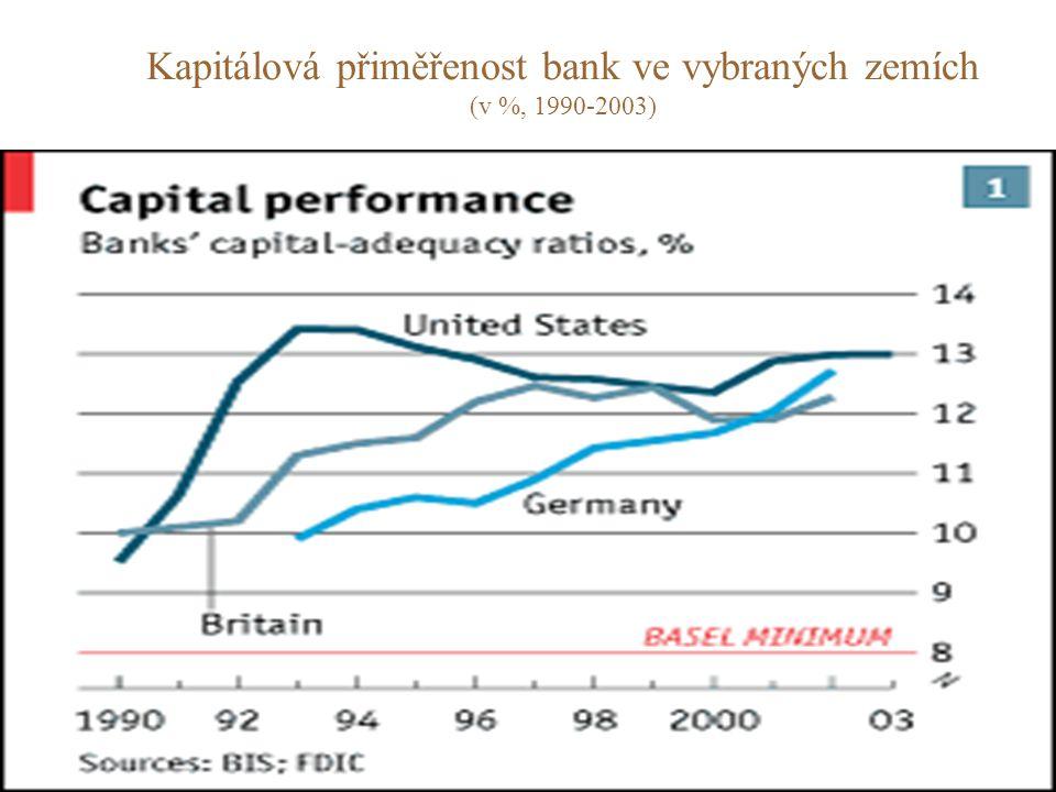 Kapitálová přiměřenost bank ve vybraných zemích (v %, 1990-2003)