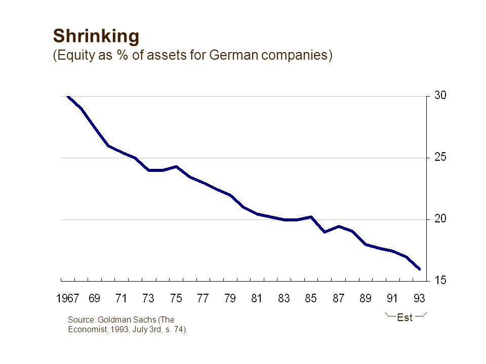 Shrinking (Equity as % of assets for German companies) Est