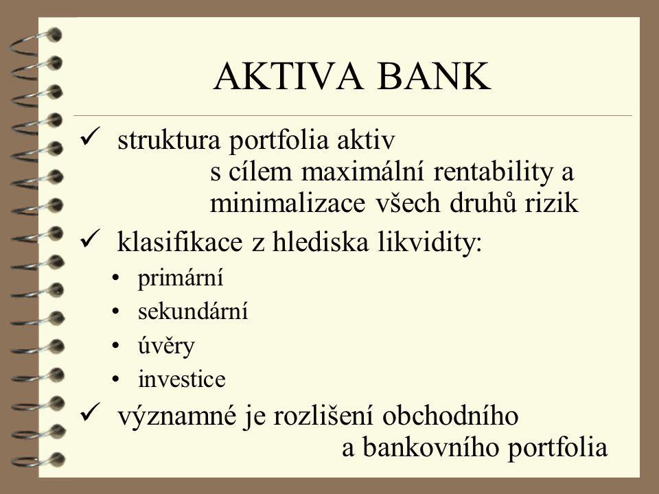 AKTIVA BANK struktura portfolia aktiv s cílem maximální rentability a minimalizace všech druhů rizik.