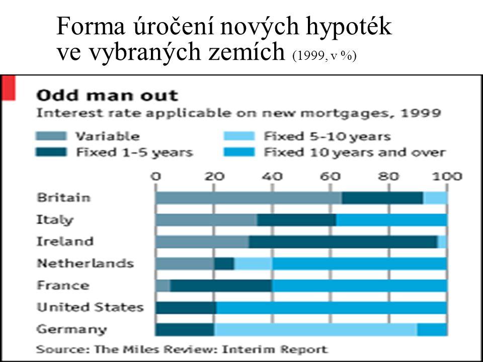 Forma úročení nových hypoték ve vybraných zemích (1999, v %)