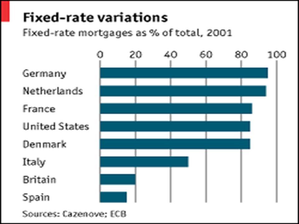 Podíl hypotéčních úvěrů s pevným úrokem na celkovém objemu hypotéčních úvěrů (2001, v %)