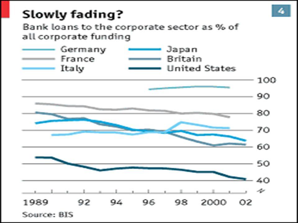 Vývoj podílu podnikatelských úvěrů na financování firem ve vybraných zemích (1989-2002, v %)