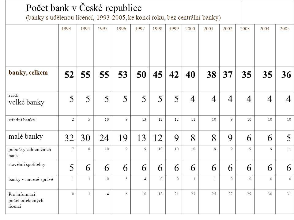Počet bank v České republice