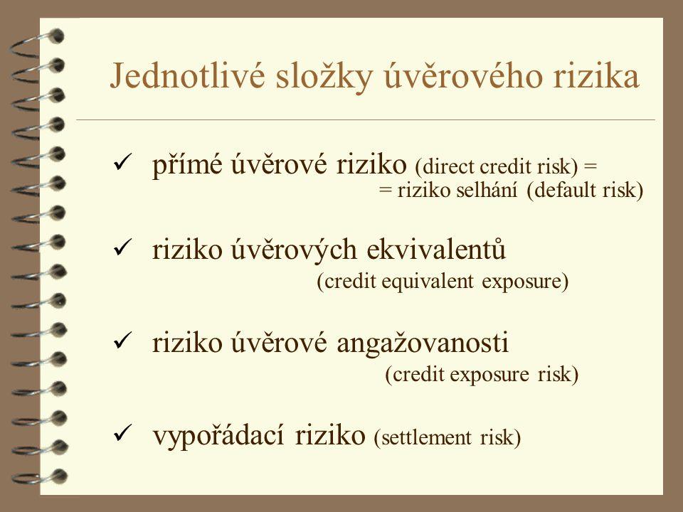 Jednotlivé složky úvěrového rizika