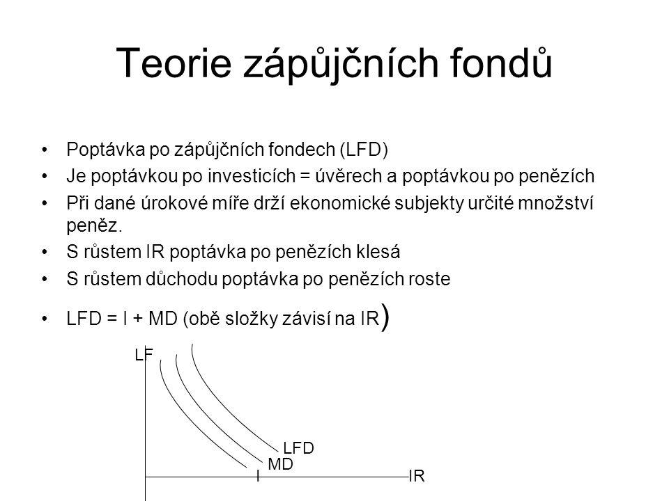 Teorie zápůjčních fondů