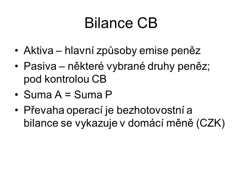 Bilance CB Aktiva – hlavní způsoby emise peněz