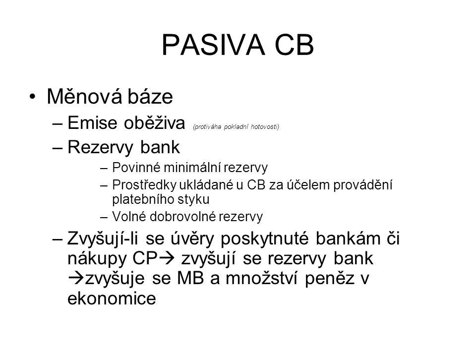 PASIVA CB Měnová báze Emise oběživa (protiváha pokladní hotovosti)