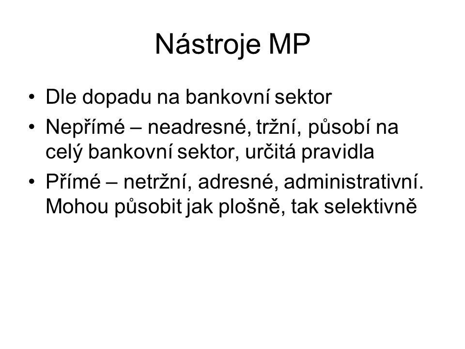 Nástroje MP Dle dopadu na bankovní sektor