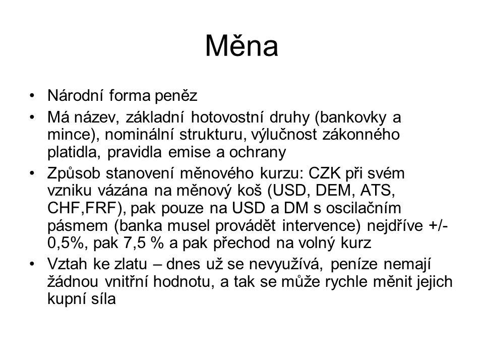 Měna Národní forma peněz