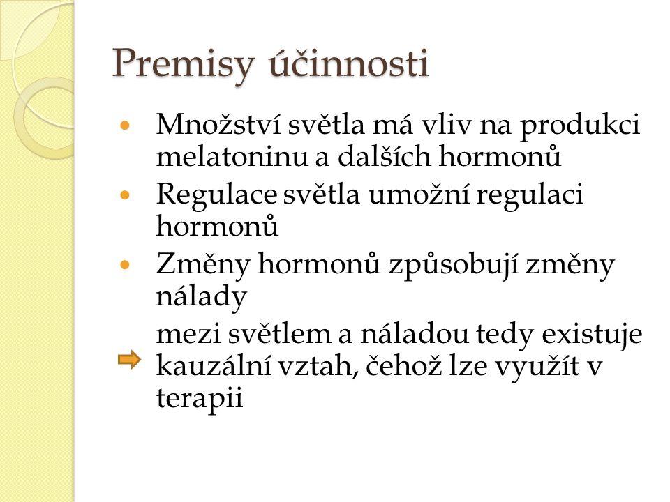 Premisy účinnosti Množství světla má vliv na produkci melatoninu a dalších hormonů. Regulace světla umožní regulaci hormonů.
