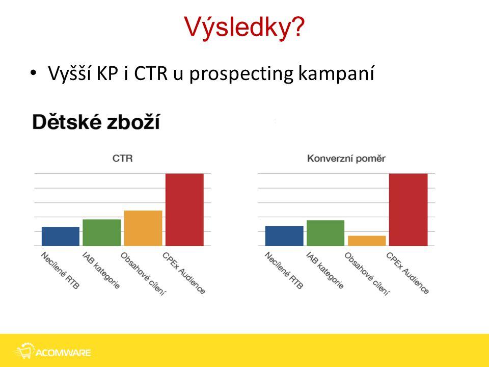 Výsledky Vyšší KP i CTR u prospecting kampaní