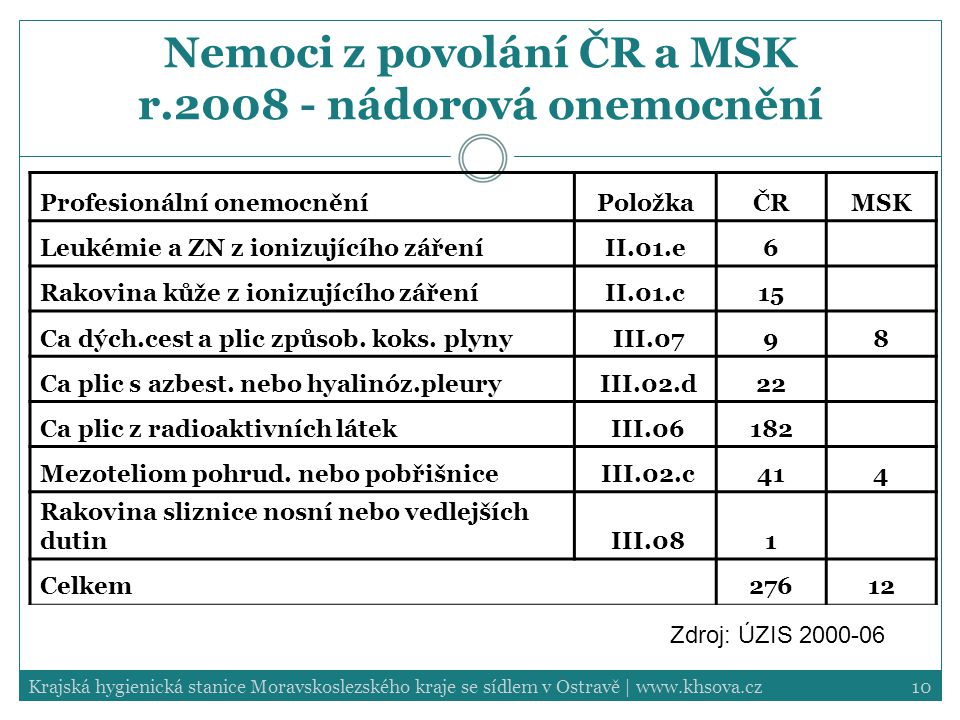 Nemoci z povolání ČR a MSK r.2008 - nádorová onemocnění