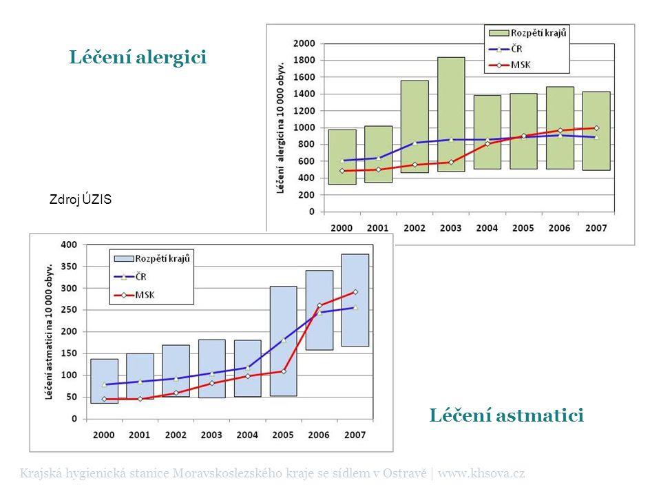 Léčení alergici Léčení astmatici