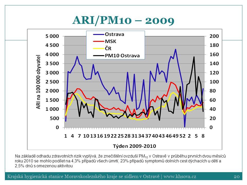 ARI/PM10 – 2009