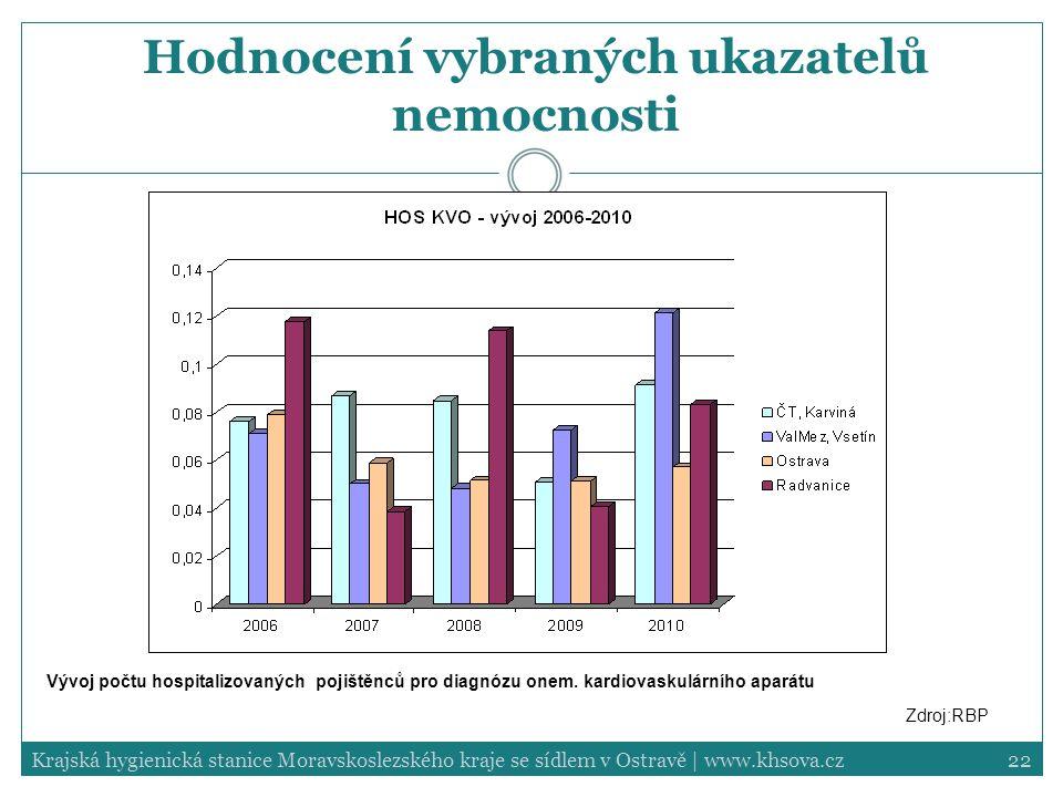 Hodnocení vybraných ukazatelů nemocnosti
