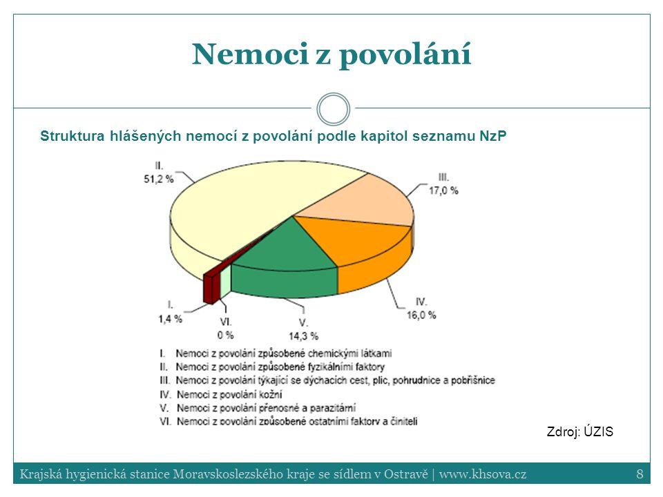Nemoci z povolání Struktura hlášených nemocí z povolání podle kapitol seznamu NzP. Zdroj: ÚZIS.