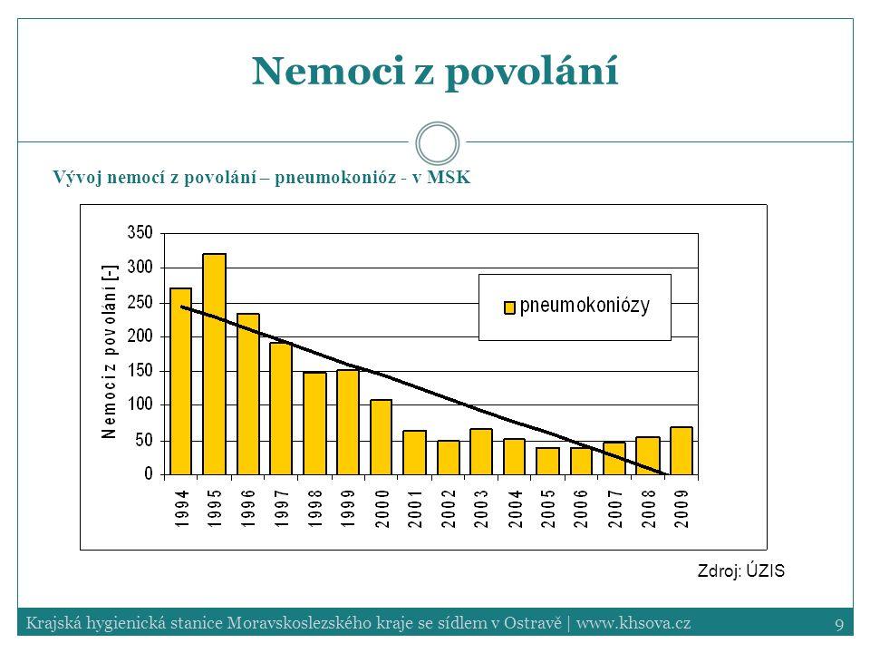 Nemoci z povolání Vývoj nemocí z povolání – pneumokonióz - v MSK