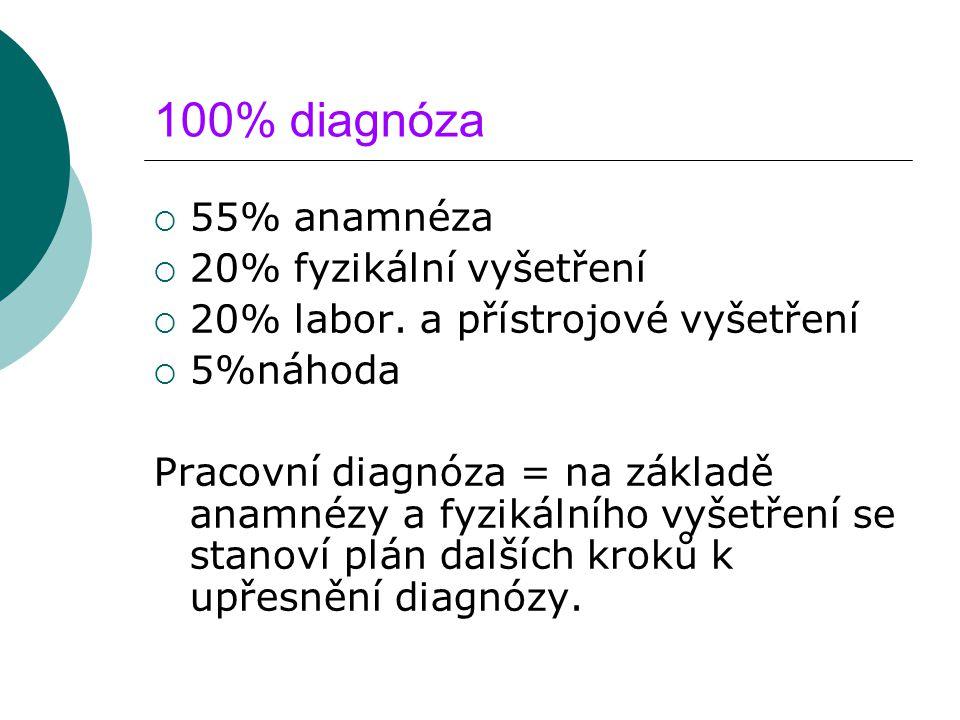 100% diagnóza 55% anamnéza 20% fyzikální vyšetření