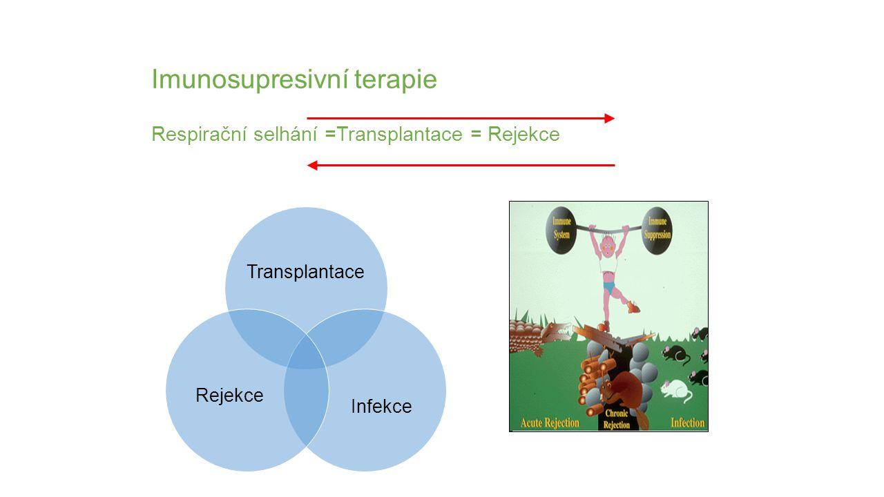 Imunosupresivní terapie Respirační selhání =Transplantace = Rejekce
