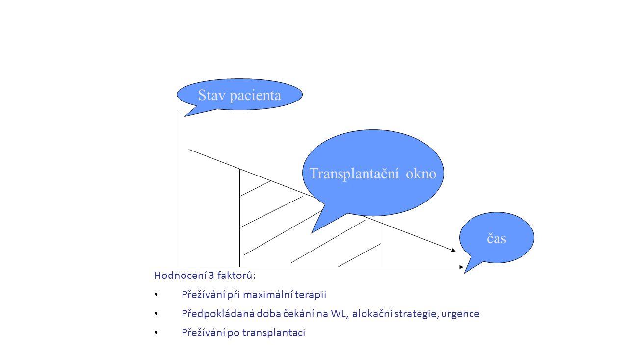 Stav pacienta Transplantační okno čas Hodnocení 3 faktorů: