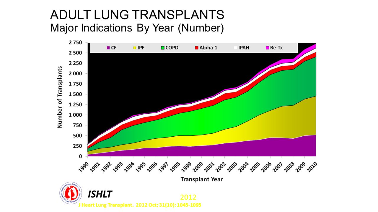 ADULT LUNG TRANSPLANTS Major Indications By Year (Number)