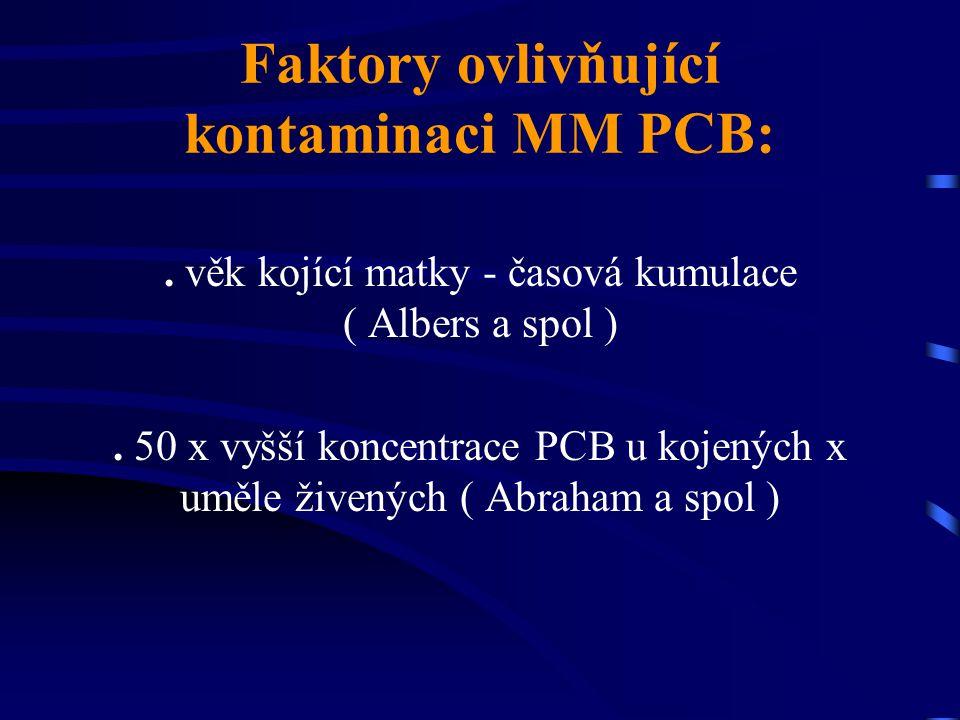 Faktory ovlivňující kontaminaci MM PCB: