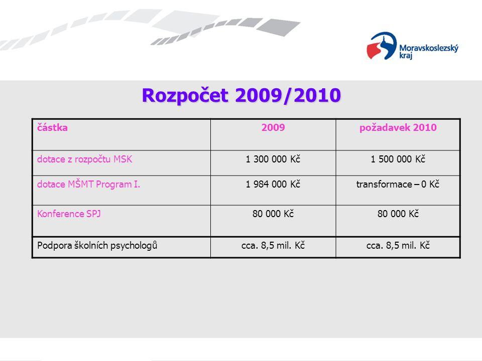Rozpočet 2009/2010 částka 2009 požadavek 2010 dotace z rozpočtu MSK